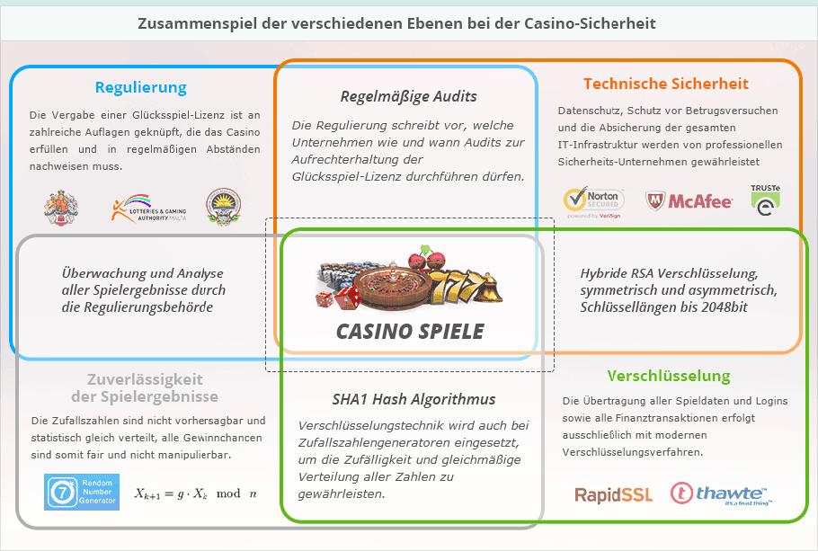 internet casino online um echtgeld spielen